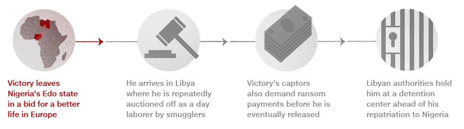 http://i.cdn.cnn.com/cnn/.e/interactive/html5-video-media/2017/11/10/Libya_timeline_930_1.png